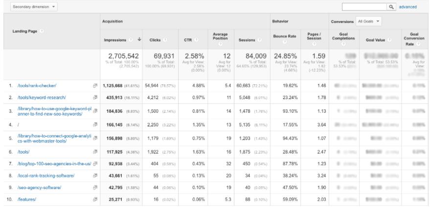 google analiytics search console acilis sayfalari - Google Analytics Kullanım Rehberi - Edinmeye Genel Bakış