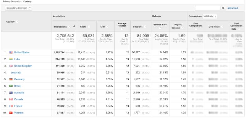 google analiytics search console ulkeler - Google Analytics Kullanım Rehberi - Edinmeye Genel Bakış