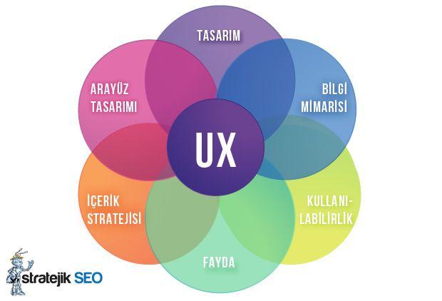 kullanici deneyimi olusturan faktorler - Kullanıcı Deneyimi ve SEO